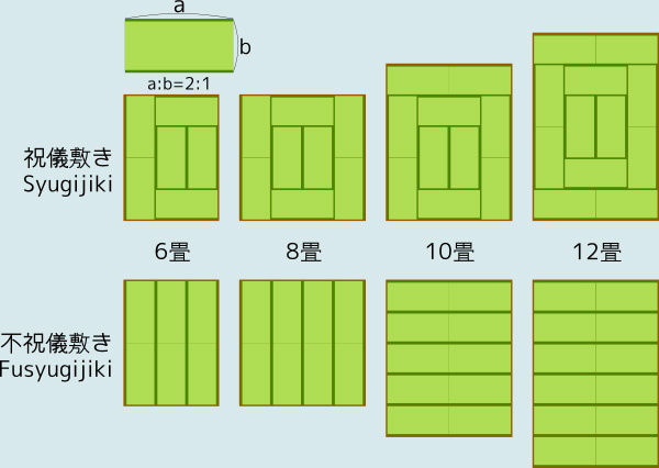 Layout_of_tatami